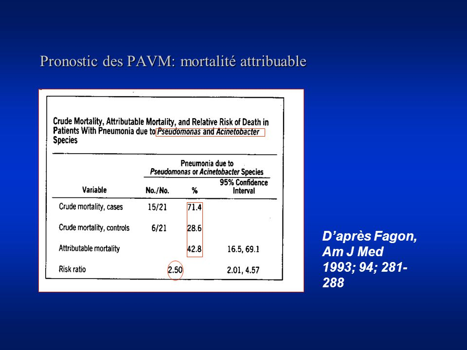 Pronostic des PAVM: mortalité attribuable Daprès Fagon, Am J Med 1993; 94; 281- 288