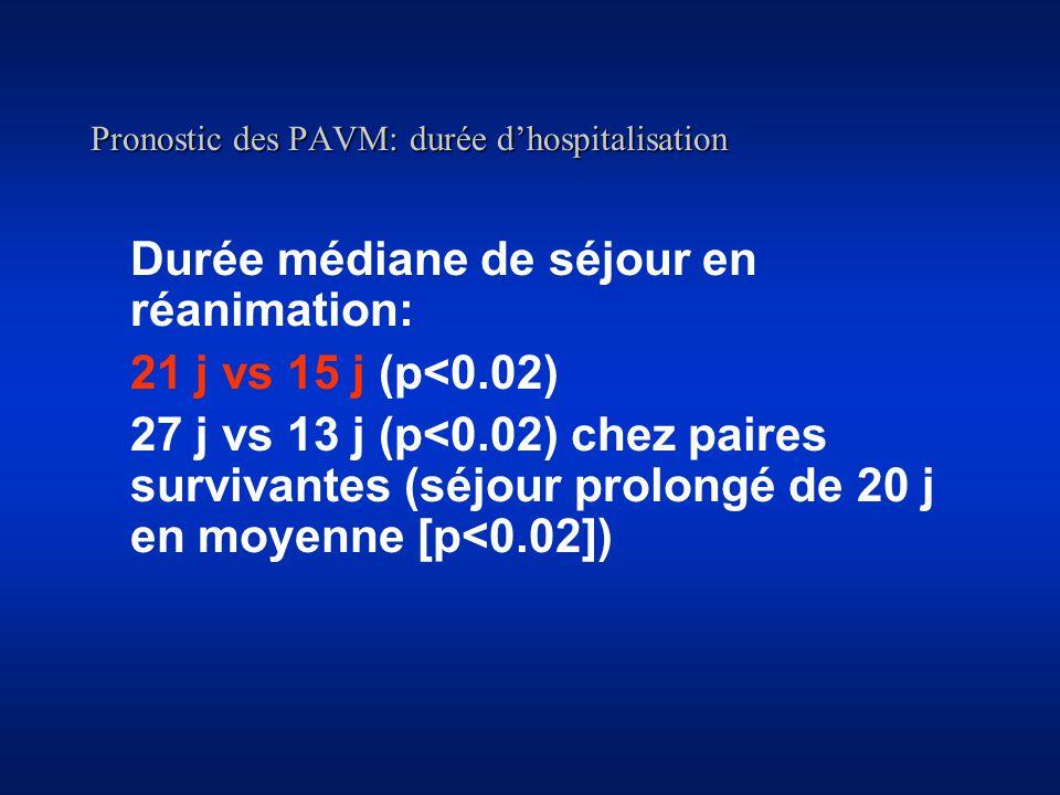 Pronostic des PAVM: durée dhospitalisation Durée médiane de séjour en réanimation: 21 j vs 15 j (p<0.02) 27 j vs 13 j (p<0.02) chez paires survivantes (séjour prolongé de 20 j en moyenne [p<0.02])