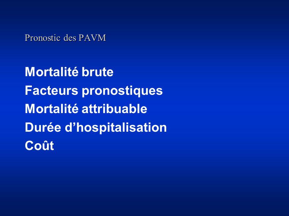 Pronostic des PAVM Mortalité brute Facteurs pronostiques Mortalité attribuable Durée dhospitalisation Coût