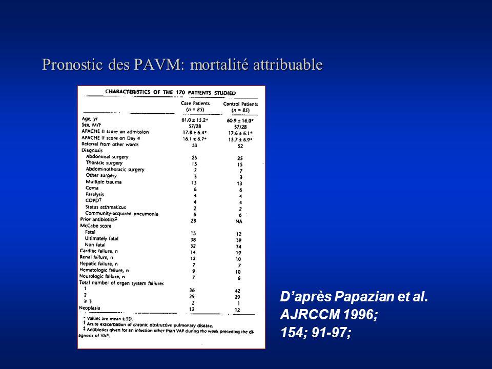 Pronostic des PAVM: mortalité attribuable Daprès Papazian et al. AJRCCM 1996; 154; 91-97;
