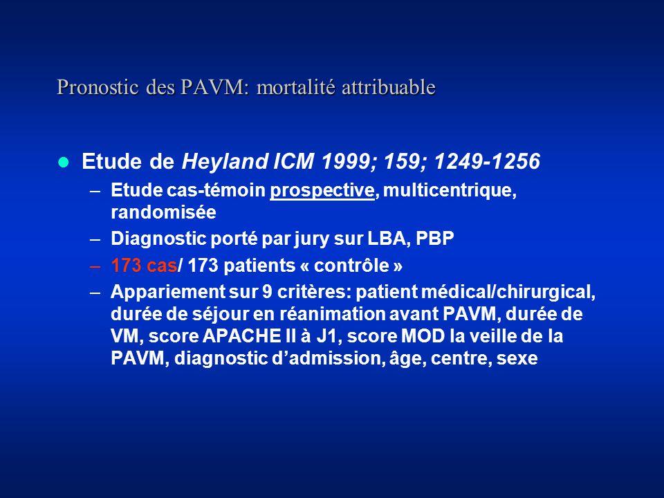 Pronostic des PAVM: mortalité attribuable Etude de Heyland ICM 1999; 159; 1249-1256 –Etude cas-témoin prospective, multicentrique, randomisée –Diagnostic porté par jury sur LBA, PBP –173 cas/ 173 patients « contrôle » –Appariement sur 9 critères: patient médical/chirurgical, durée de séjour en réanimation avant PAVM, durée de VM, score APACHE II à J1, score MOD la veille de la PAVM, diagnostic dadmission, âge, centre, sexe