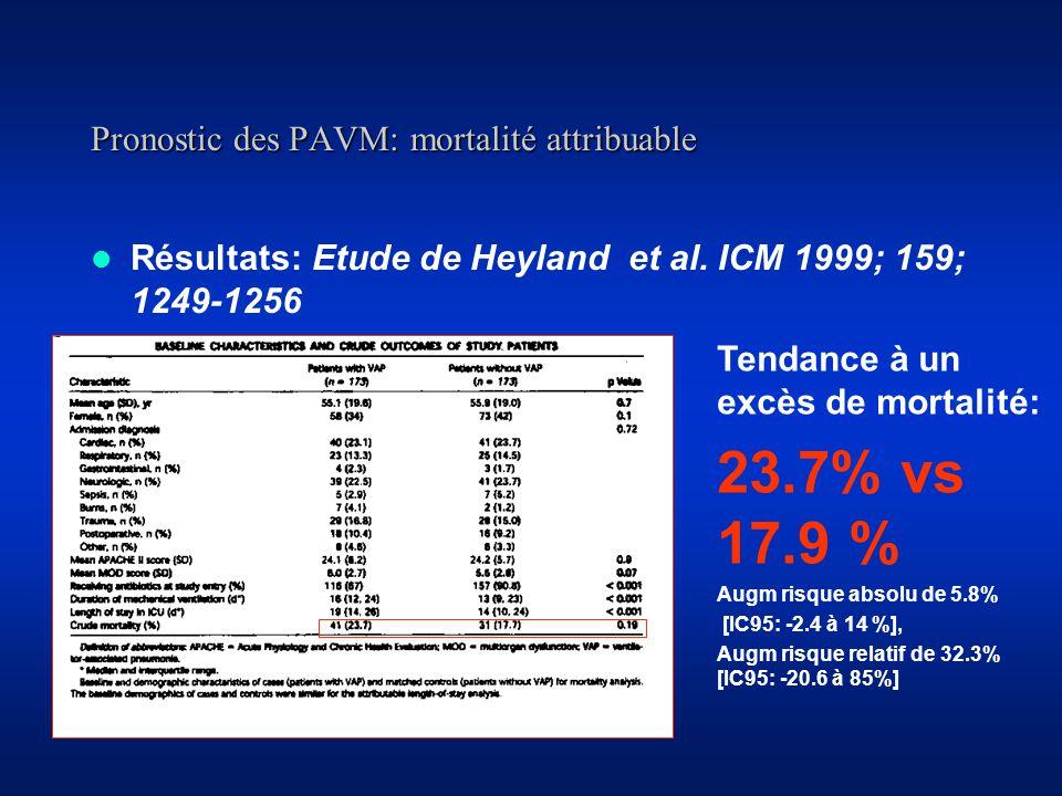 Pronostic des PAVM: mortalité attribuable Résultats: Etude de Heyland et al.