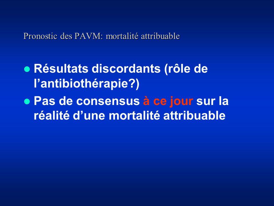 Pronostic des PAVM: mortalité attribuable Résultats discordants (rôle de lantibiothérapie?) Pas de consensus à ce jour sur la réalité dune mortalité attribuable