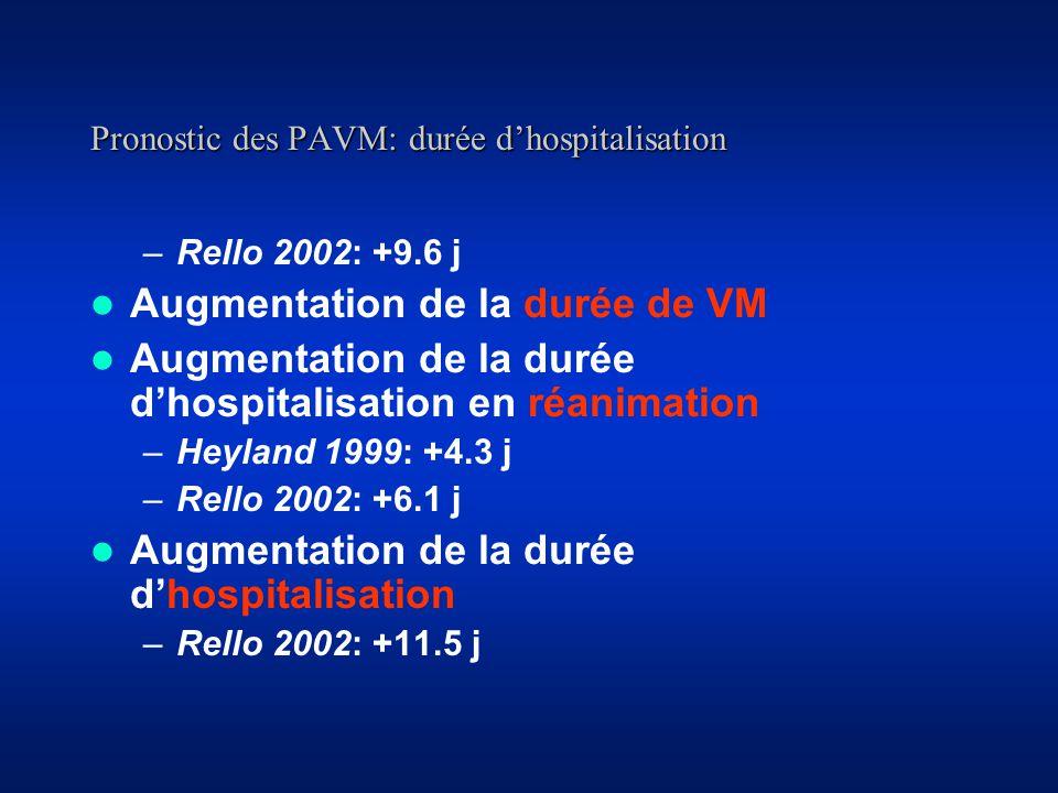 Pronostic des PAVM: durée dhospitalisation –Rello 2002: +9.6 j Augmentation de la durée de VM Augmentation de la durée dhospitalisation en réanimation –Heyland 1999: +4.3 j –Rello 2002: +6.1 j Augmentation de la durée dhospitalisation –Rello 2002: +11.5 j