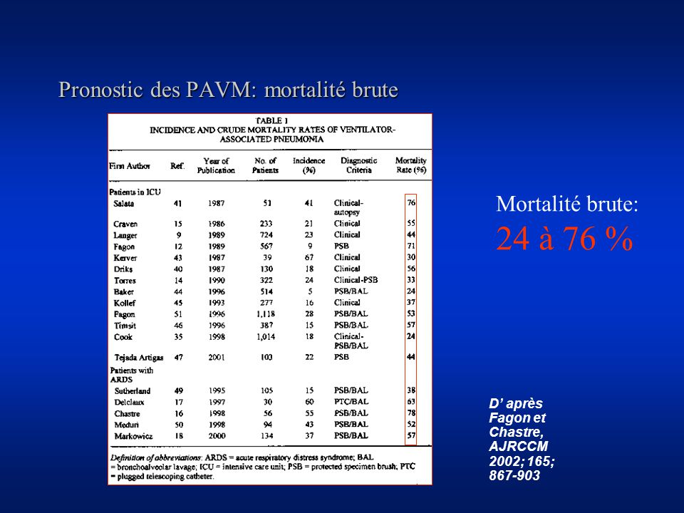 Pronostic des PAVM: mortalité brute Mortalité brute: 24 à 76 % Incidence variable 5 à 67%