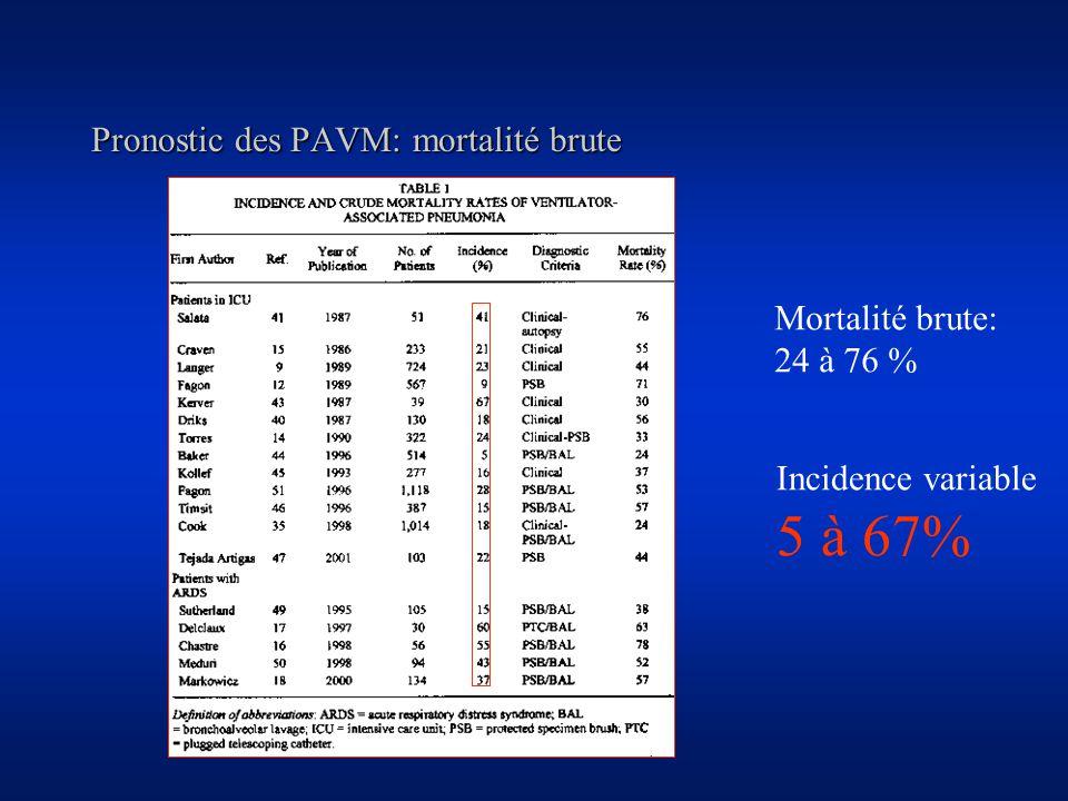 Pronostic des PAVM: mortalité brute Mortalité brute: 24 à 76 % Incidence variable 5 à 67%