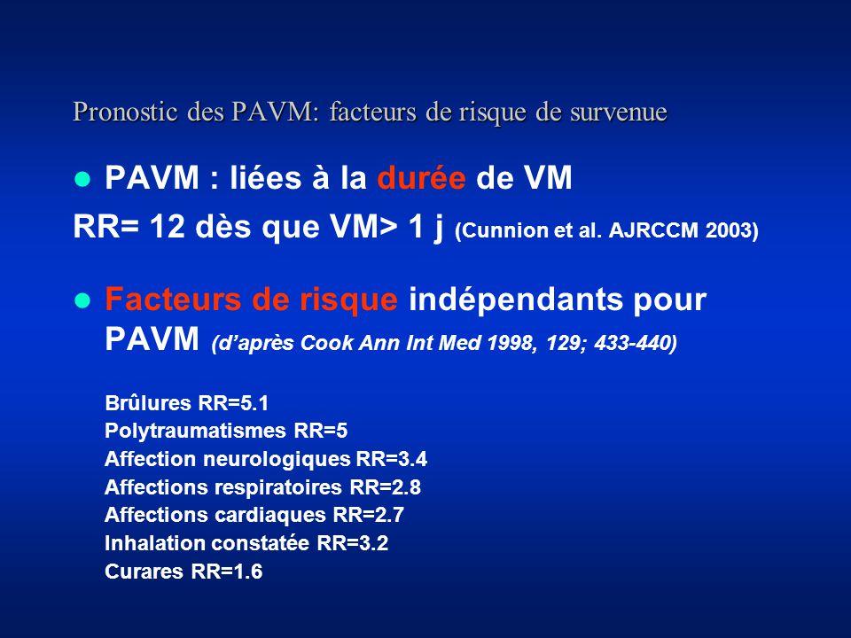 Pronostic des PAVM: facteurs de risque de survenue PAVM : liées à la durée de VM RR= 12 dès que VM> 1 j (Cunnion et al.