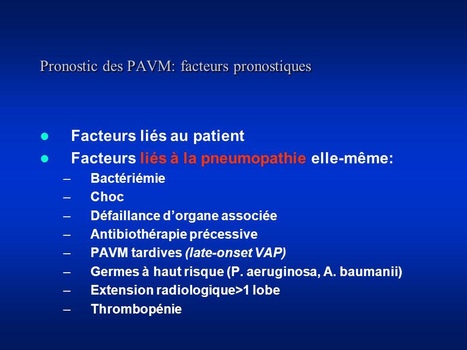 Pronostic des PAVM: facteurs pronostiques Facteurs liés au patient Facteurs liés à la pneumopathie elle-même: –Bactériémie –Choc –Défaillance dorgane associée –Antibiothérapie précessive –PAVM tardives (late-onset VAP) –Germes à haut risque (P.