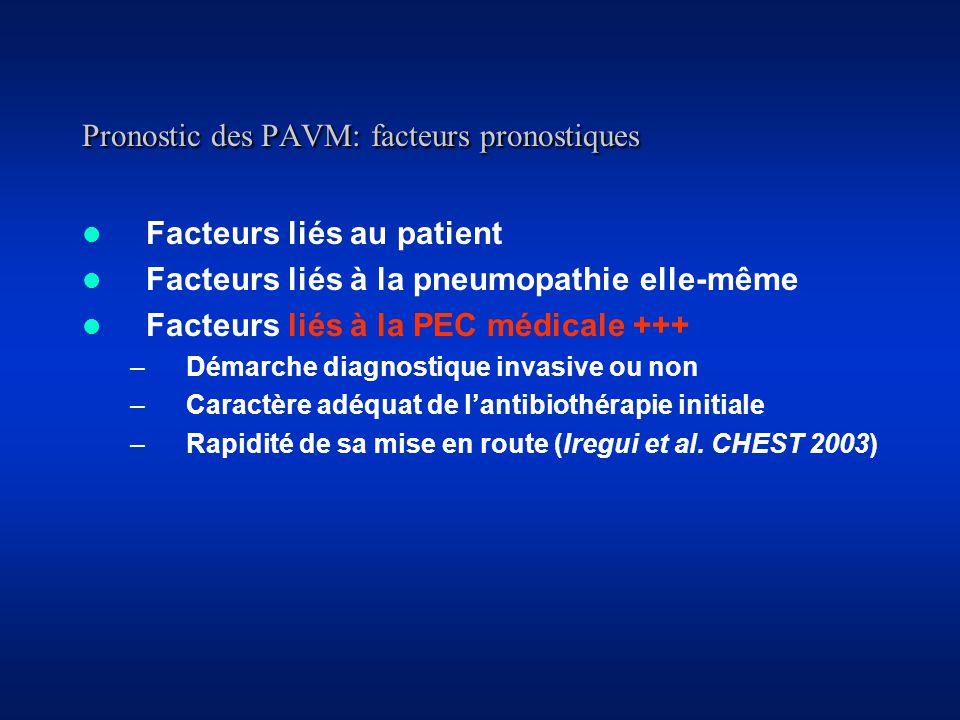 Pronostic des PAVM: facteurs pronostiques Facteurs liés au patient Facteurs liés à la pneumopathie elle-même Facteurs liés à la PEC médicale +++ –Démarche diagnostique invasive ou non –Caractère adéquat de lantibiothérapie initiale –Rapidité de sa mise en route (Iregui et al.