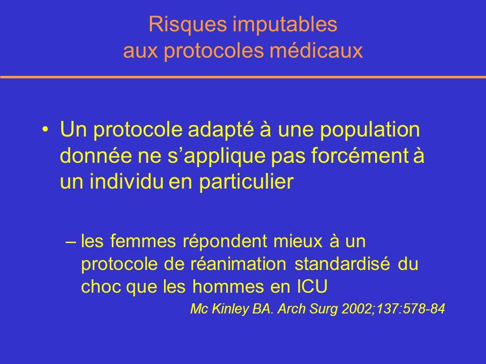 Risques imputables aux protocoles médicaux Un protocole adapté à une population donnée ne sapplique pas forcément à un individu en particulier –les femmes répondent mieux à un protocole de réanimation standardisé du choc que les hommes en ICU Mc Kinley BA.