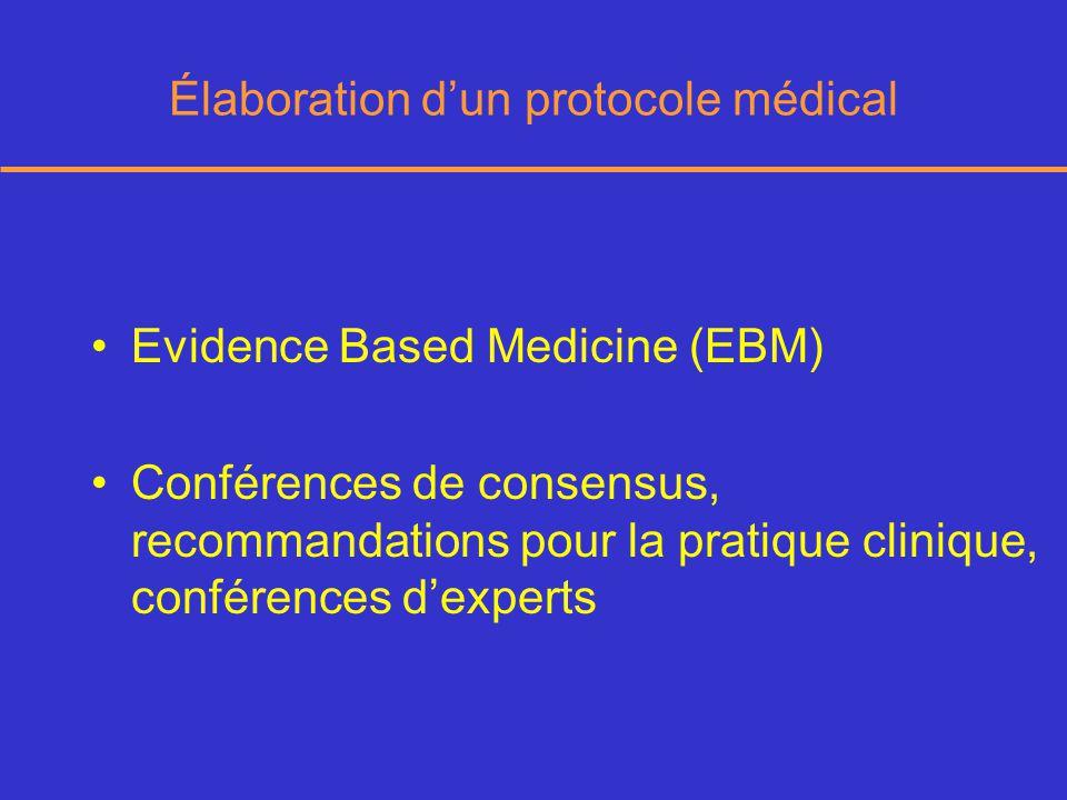 Élaboration dun protocole médical Evidence Based Medicine (EBM) Conférences de consensus, recommandations pour la pratique clinique, conférences dexperts