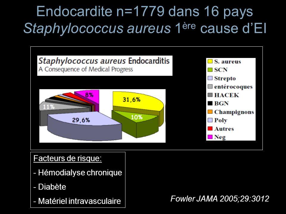 Endocardite n=1779 dans 16 pays Staphylococcus aureus 1 ère cause dEI Fowler JAMA 2005;29:3012 Facteurs de risque: - Hémodialyse chronique - Diabète -