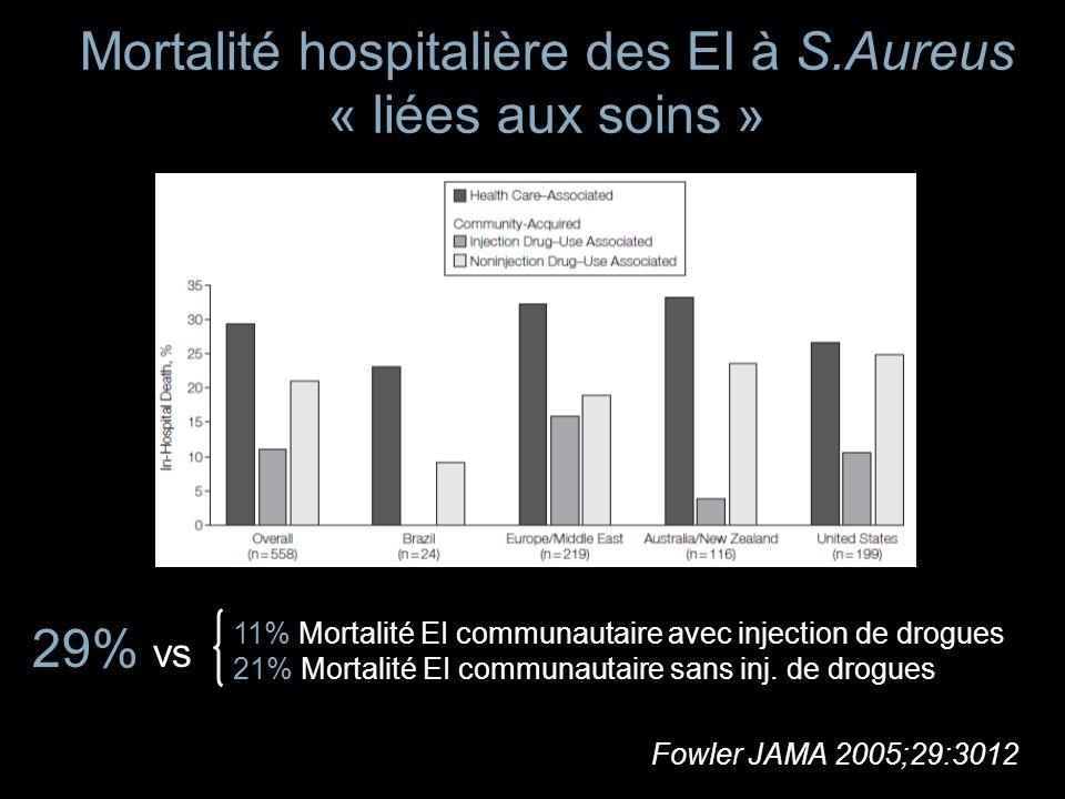 Mortalité hospitalière des EI à S.Aureus « liées aux soins » Fowler JAMA 2005;29:3012 11% Mortalité EI communautaire avec injection de drogues 21% Mor