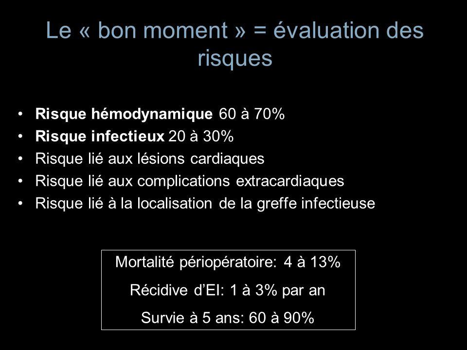 Le « bon moment » = évaluation des risques Risque hémodynamique 60 à 70% Risque infectieux 20 à 30% Risque lié aux lésions cardiaques Risque lié aux c