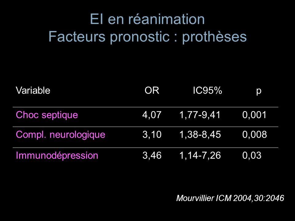 EI en réanimation Facteurs pronostic : prothèses VariableORIC95%p Choc septique4,071,77-9,410,001 Compl. neurologique3,101,38-8,450,008 Immunodépressi