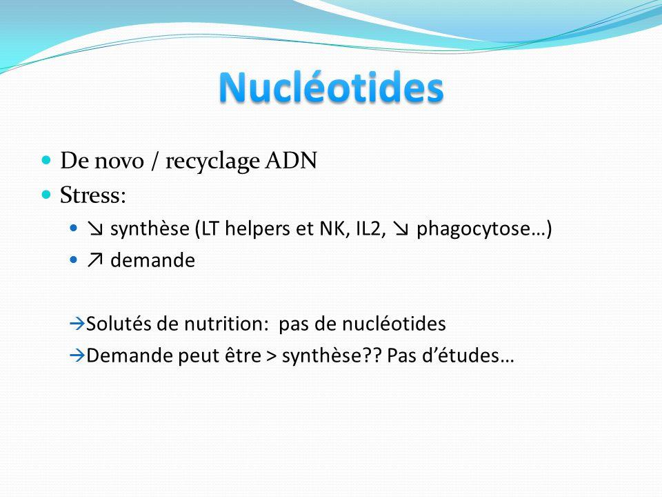 De novo / recyclage ADN Stress: synthèse (LT helpers et NK, IL2, phagocytose…) demande Solutés de nutrition: pas de nucléotides Demande peut être > synthèse?.