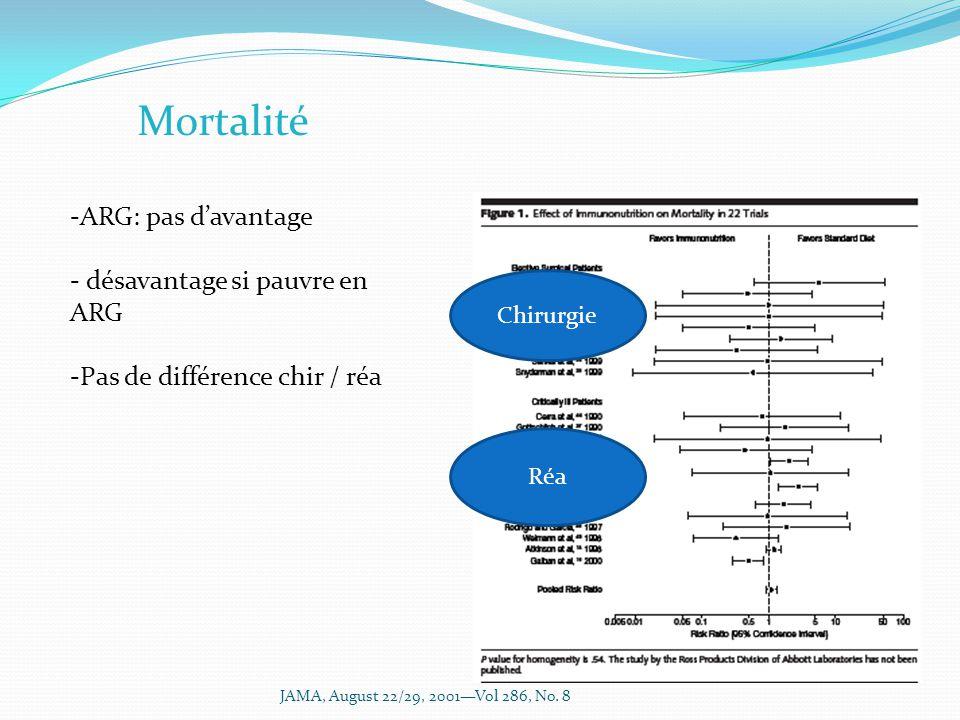 Mortalité -ARG: pas davantage - désavantage si pauvre en ARG -Pas de différence chir / réa Chirurgie Réa JAMA, August 22/29, 2001Vol 286, No.
