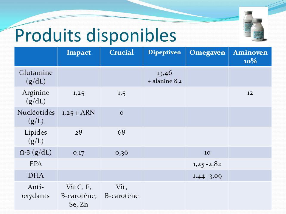 Produits disponibles ImpactCrucial Dipeptiven OmegavenAminoven 10% Glutamine (g/dL) 13,46 + alanine 8,2 Arginine (g/dL) 1,251,512 Nucléotides (g/L) 1,25 + ARN0 Lipides (g/L) 2868 Ω-3 (g/dL)0,170,3610 EPA1,25 -2,82 DHA1,44- 3,09 Anti- oxydants Vit C, E, B-carotène, Se, Zn Vit, B-carotène