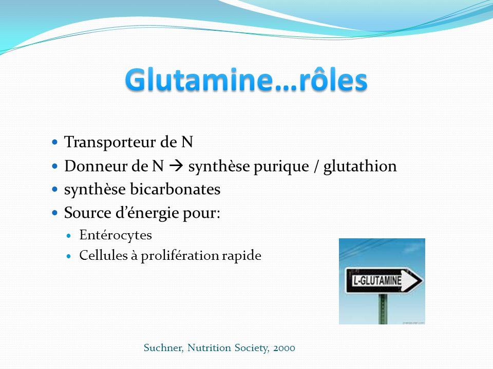 Transporteur de N Donneur de N synthèse purique / glutathion synthèse bicarbonates Source dénergie pour: Entérocytes Cellules à prolifération rapide Suchner, Nutrition Society, 2000