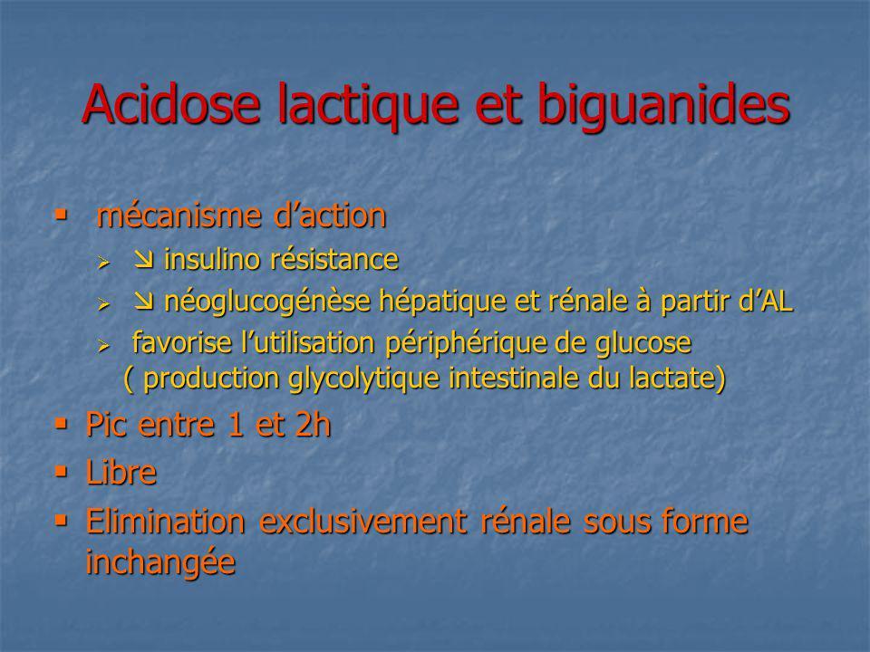 Acidose lactique et biguanides mécanisme daction mécanisme daction insulino résistance insulino résistance néoglucogénèse hépatique et rénale à partir