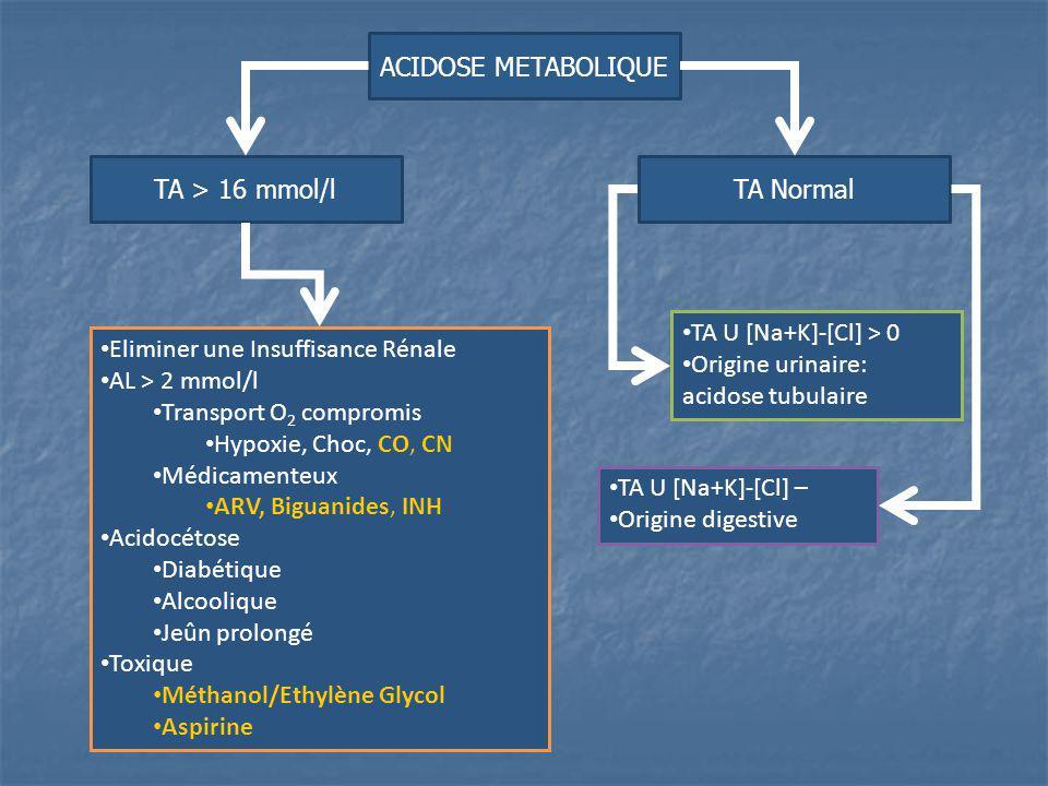 ACIDOSE METABOLIQUE TA > 16 mmol/l Eliminer une Insuffisance Rénale AL > 2 mmol/l Transport O 2 compromis Hypoxie, Choc, CO, CN Médicamenteux ARV, Big