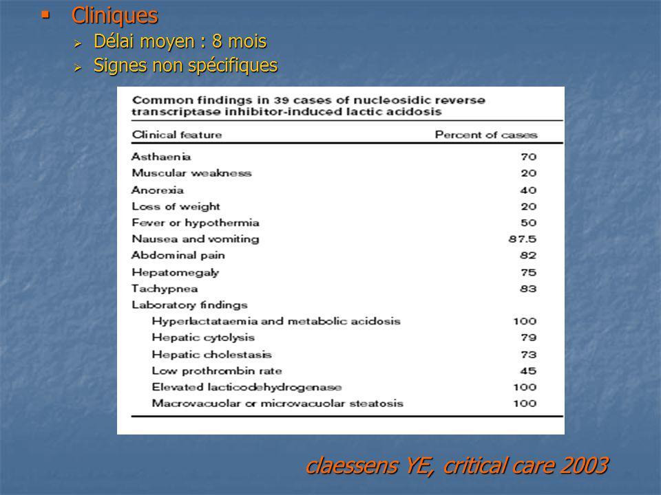 Cliniques Cliniques Délai moyen : 8 mois Délai moyen : 8 mois Signes non spécifiques Signes non spécifiques claessens YE, critical care 2003