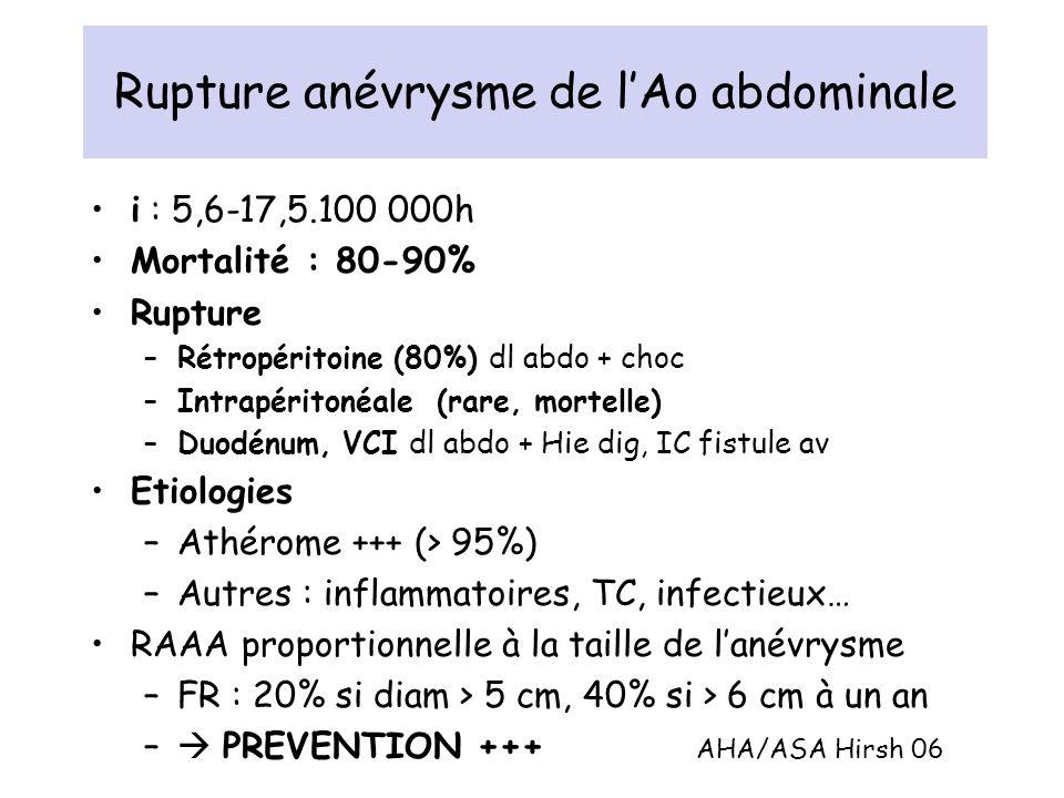 Rupture anévrysme de lAo abdominale i : 5,6-17,5.100 000h Mortalité : 80-90% Rupture –Rétropéritoine (80%) dl abdo + choc –Intrapéritonéale (rare, mor