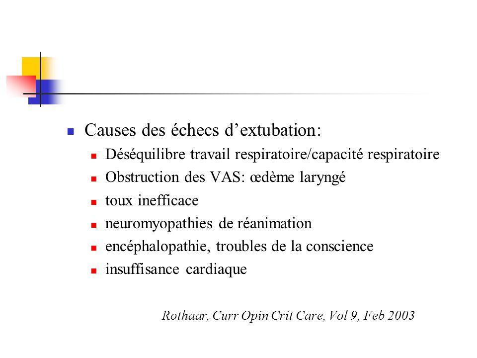 Causes des échecs dextubation: Déséquilibre travail respiratoire/capacité respiratoire Obstruction des VAS: œdème laryngé toux inefficace neuromyopathies de réanimation encéphalopathie, troubles de la conscience insuffisance cardiaque Rothaar, Curr Opin Crit Care, Vol 9, Feb 2003