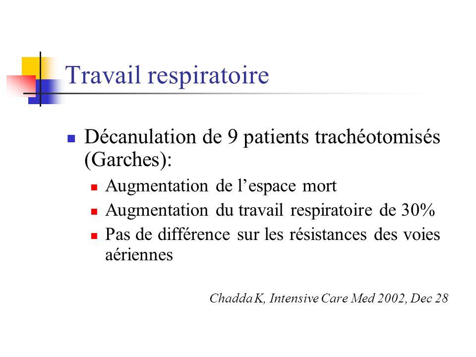 Travail respiratoire Décanulation de 9 patients trachéotomisés (Garches): Augmentation de lespace mort Augmentation du travail respiratoire de 30% Pas de différence sur les résistances des voies aériennes Chadda K, Intensive Care Med 2002, Dec 28