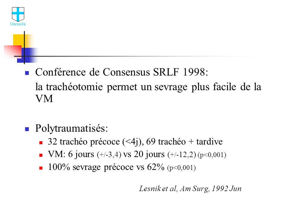 Conférence de Consensus SRLF 1998: la trachéotomie permet un sevrage plus facile de la VM Polytraumatisés: 32 trachéo précoce (<4j), 69 trachéo + tardive VM: 6 jours ( +/- 3,4) vs 20 jours ( +/- 12,2) (p<0,001) 100% sevrage précoce vs 62% (p<0,001) Lesnik et al, Am Surg, 1992 Jun Marseille