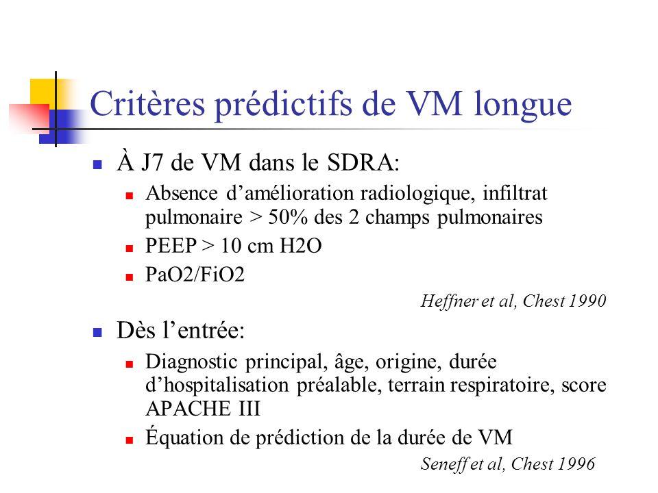 Critères prédictifs de VM longue À J7 de VM dans le SDRA: Absence damélioration radiologique, infiltrat pulmonaire > 50% des 2 champs pulmonaires PEEP > 10 cm H2O PaO2/FiO2 Heffner et al, Chest 1990 Dès lentrée: Diagnostic principal, âge, origine, durée dhospitalisation préalable, terrain respiratoire, score APACHE III Équation de prédiction de la durée de VM Seneff et al, Chest 1996