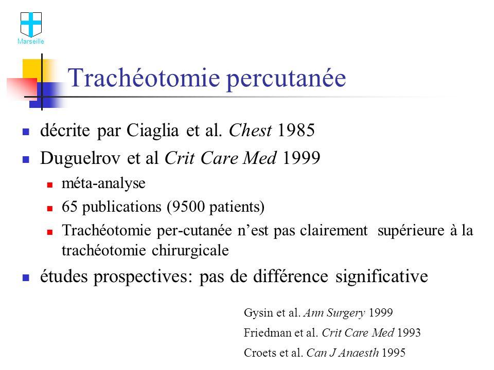 Complications locales Marseille (2.7%) (2%) (3%) Duguelrov et al.