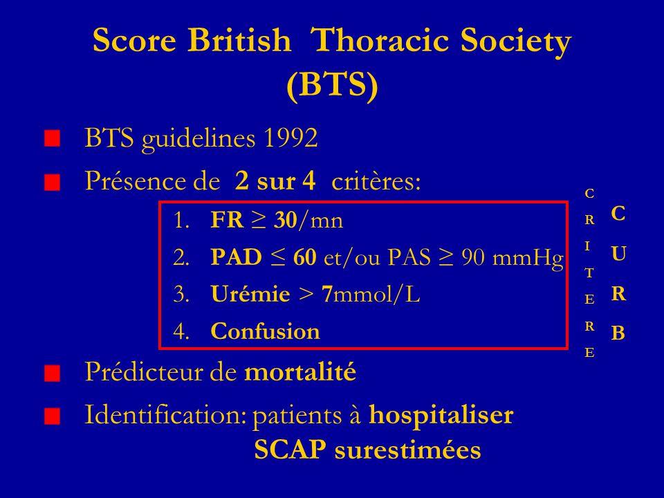 Score British Thoracic Society (BTS) BTS guidelines 1992 Présence de 2 sur 4 critères: 1. FR 30/mn 2. PAD 60 et/ou PAS 90 mmHg 3. Urémie > 7mmol/L 4.