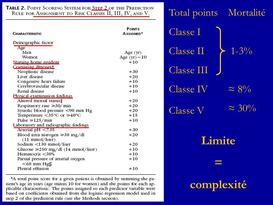 Total points Classe I Classe II Classe III Classe IV Classe V Mortalité 1-3% 8% 30% Limite = complexité
