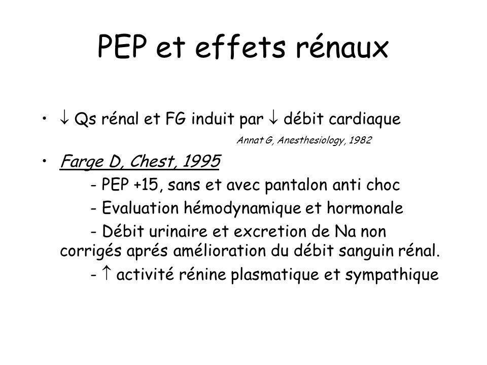 PEP et effets rénaux Qs rénal et FG induit par débit cardiaque Annat G, Anesthesiology, 1982 Farge D, Chest, 1995 - PEP +15, sans et avec pantalon ant