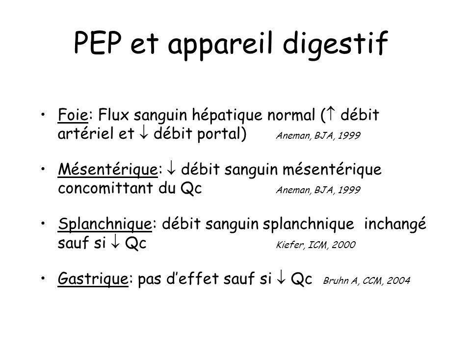 PEP et appareil digestif Foie: Flux sanguin hépatique normal ( débit artériel et débit portal) Aneman, BJA, 1999 Mésentérique: débit sanguin mésentéri