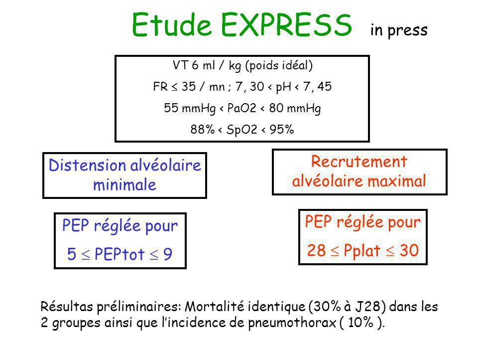 VT 6 ml / kg (poids idéal) FR 35 / mn ; 7, 30 < pH < 7, 45 55 mmHg < PaO2 < 80 mmHg 88% < SpO2 < 95% Recrutement alvéolaire maximal Distension alvéola