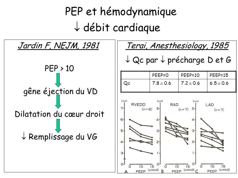Jardin F, NEJM, 1981 PEP > 10 gêne éjection du VD Dilatation du cœur droit Remplissage du VG PEP et hémodynamique débit cardiaque PEEP=0PEEP=10PEEP=15