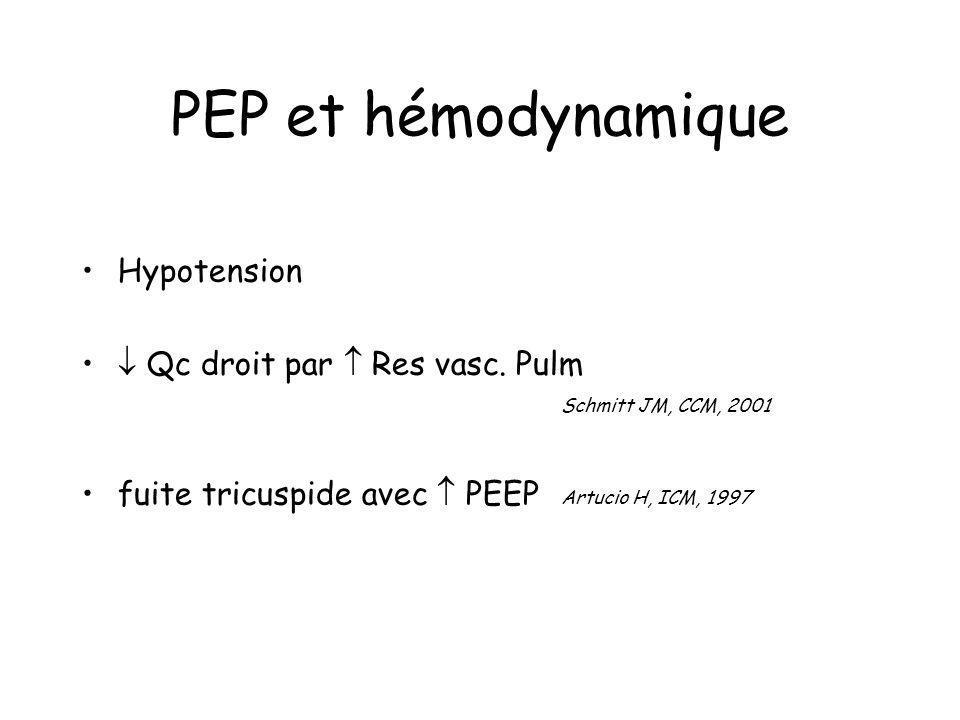 PEP et hémodynamique Hypotension Qc droit par Res vasc. Pulm Schmitt JM, CCM, 2001 fuite tricuspide avec PEEP Artucio H, ICM, 1997
