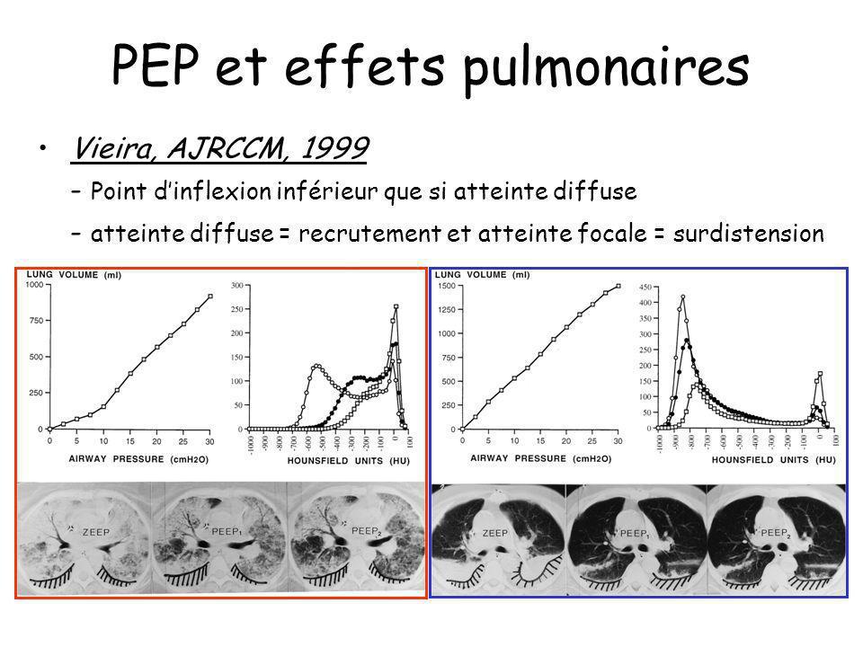 PEP et effets pulmonaires Vieira, AJRCCM, 1999 - Point dinflexion inférieur que si atteinte diffuse - atteinte diffuse = recrutement et atteinte focal