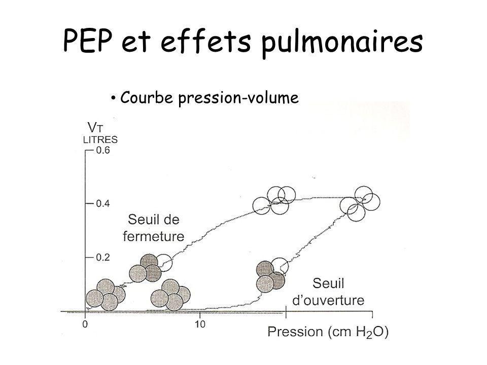 PEP et effets pulmonaires Courbe pression-volume
