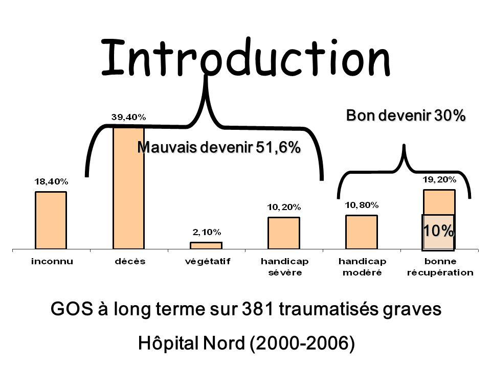 Contrôle de l état ventilatoire Obtenir une normoxie SpO 2 > 95% Maintenir la capnie à 35-38 mmHg Pas d hypocapnie < 30 mmHg sans surveillance du DSC (SvjO 2, DTC)