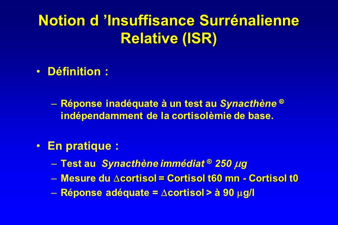 Définition arbitraire Pour certains auteurs : Niveau inappropriéPour certains auteurs : Niveau inapproprié –Cortisolèmie < 150 g/l –Cortisolèmie < 180