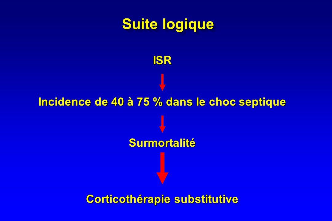 Substitution du déficit surrénalien Corticothérapie supra-physiologique