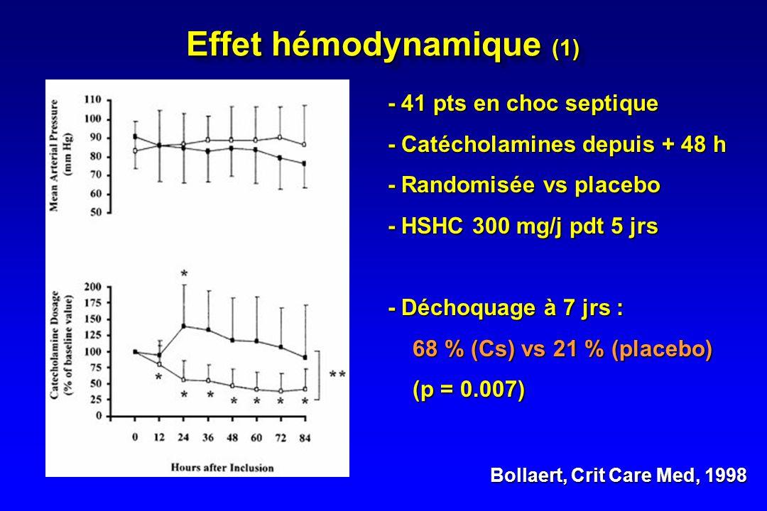 RésultatsRésultats - Effet hémodynamique - Amélioration du pronostic