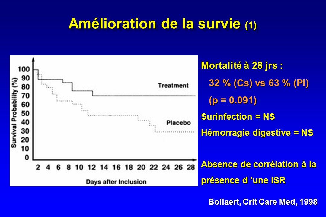 Briegel, Crit Care Med, 1999 - 40 pts en choc septique - Débit cardiaque > 4 l/mn - Randomisée vs placebo - HSHC 100 mg/j + 0.18 mg/Kg/h - Durée : 6 j