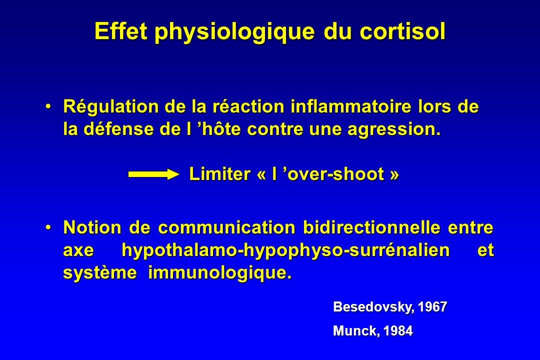 Axe Hypothalamo-hypophyso-surrénalien :Axe Hypothalamo-hypophyso-surrénalien : –CRF Corticotropin-Releasing Factor –ACTH Adrenocorticotropin –Cortisol