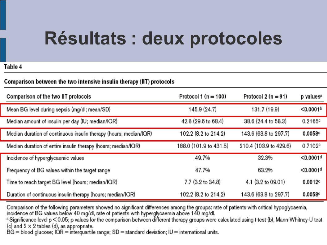 Résultats : deux protocoles
