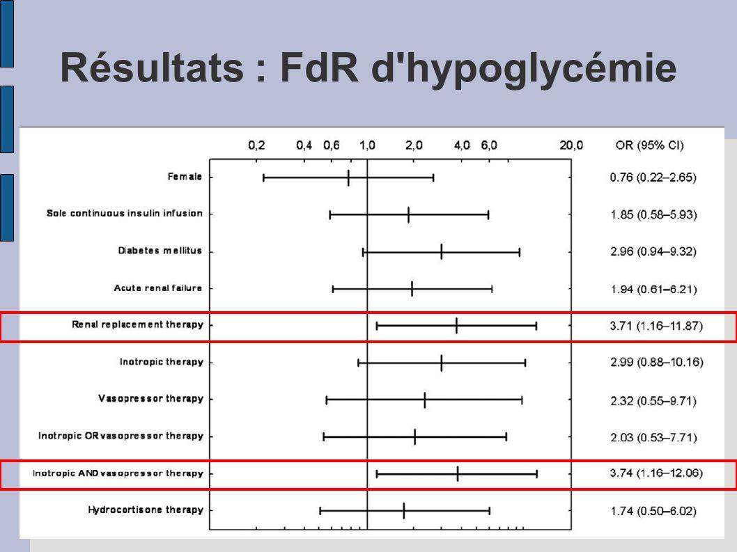 Résultats : FdR d'hypoglycémie