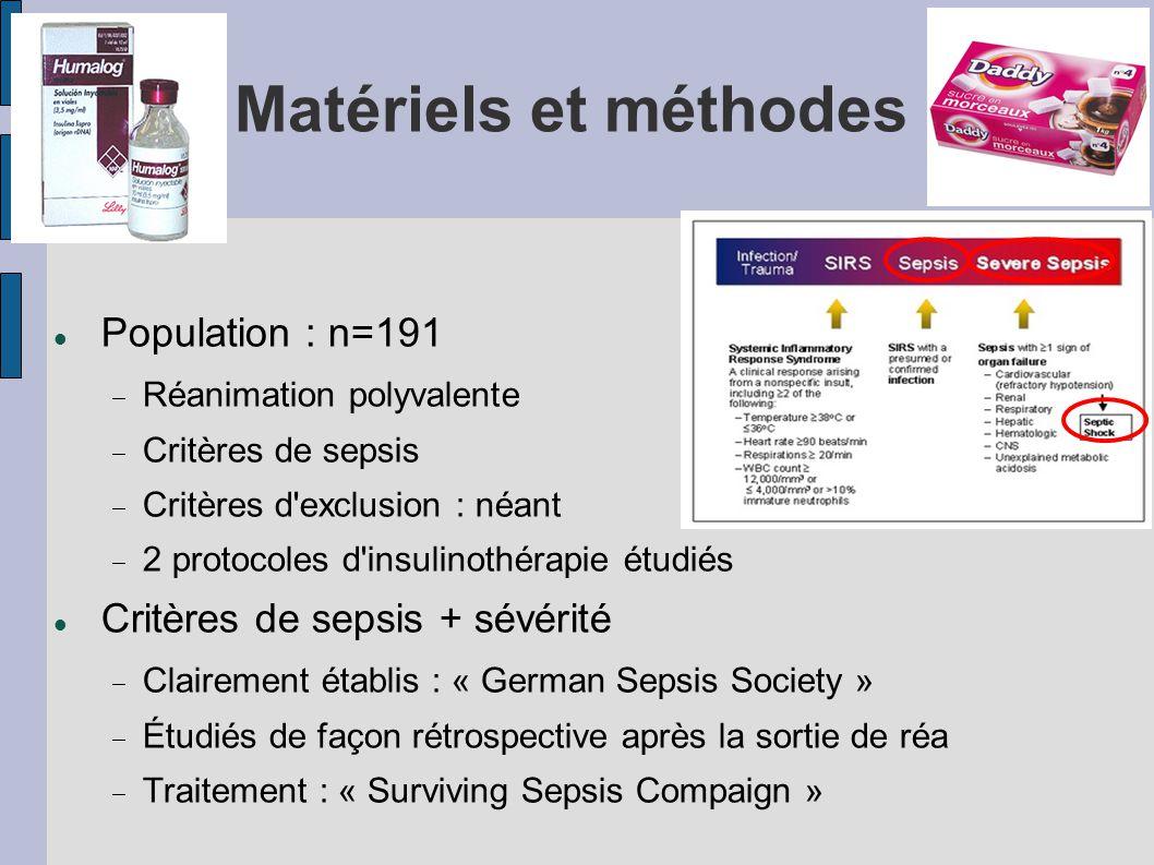 Matériels et méthodes Population : n=191 Réanimation polyvalente Critères de sepsis Critères d'exclusion : néant 2 protocoles d'insulinothérapie étudi